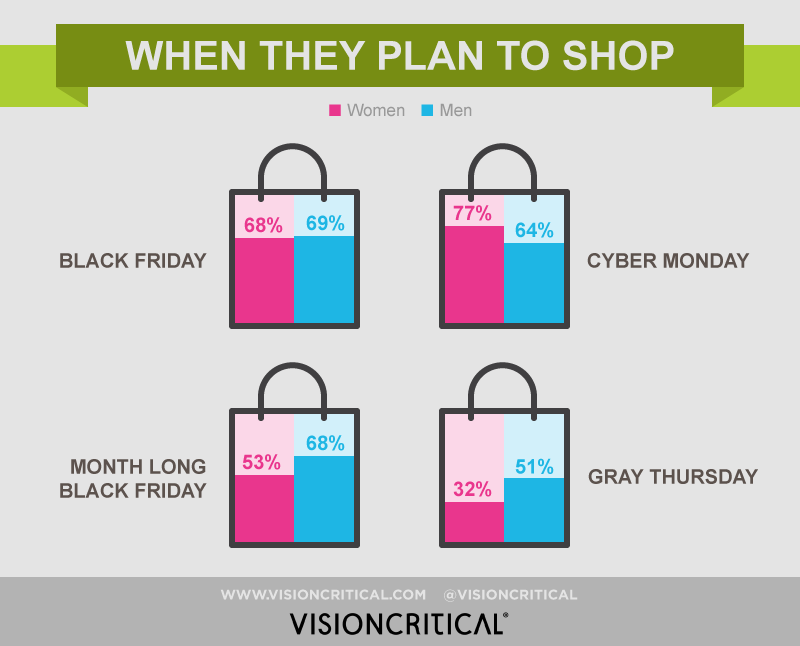 1- 3 Questions Retailers Need to Answer About Millenial Black Friday Shoppers