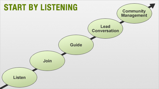 1- Three Essential Steps Before Starting An Online Community Panel