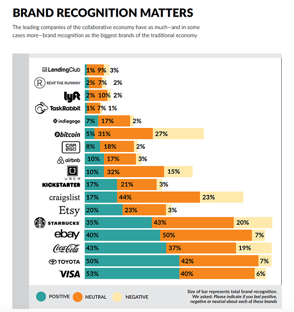 brand recognition and brand sentiment matters in the sharing economy