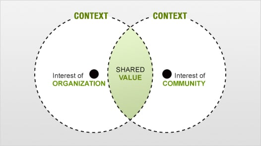 2-Three Essential Steps Before Starting An Online Community Panel