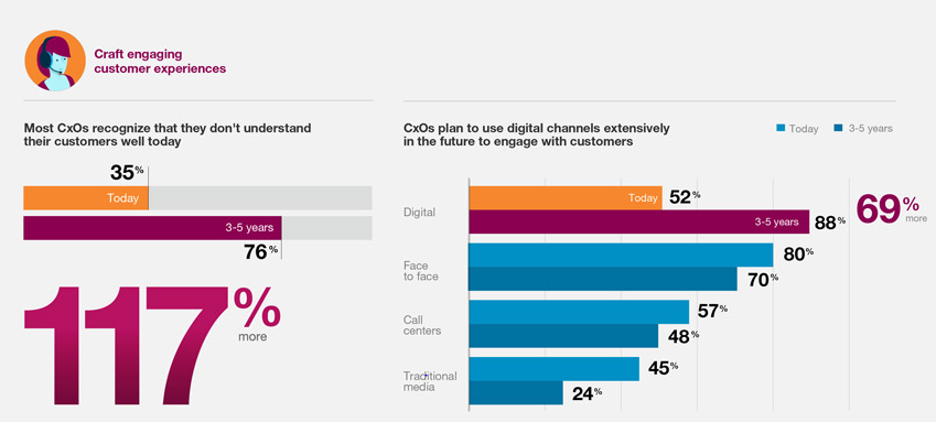 3 Business Trends from IBM's Customer- Activated Enterprise Report 2