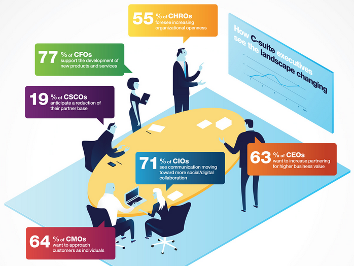 3 Business Trends from IBM's Customer- Activated Enterprise Report