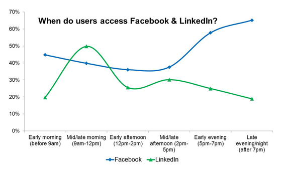 3 Latest data on Facebook, Twitter and other social networks
