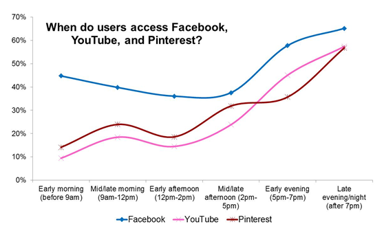 4 Latest data on Facebook, Twitter and other social networks
