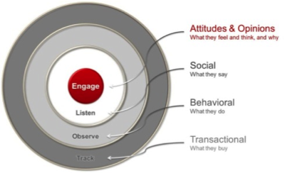 4 listening posts in your insight ecosystem