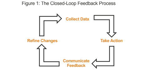 4 tips on how to collect customer feedback