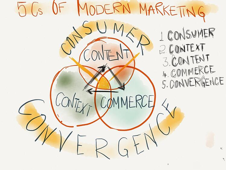 How to use the 5 Cs of modern marketing to drive digital transformation