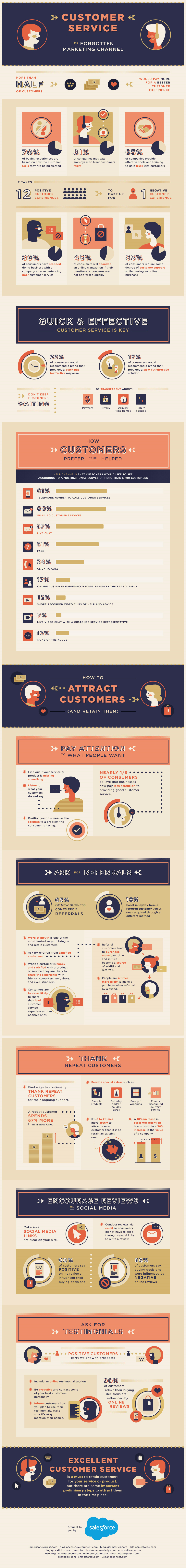 Customer service is the forgotten marketing channel - customer satisfaction infographic