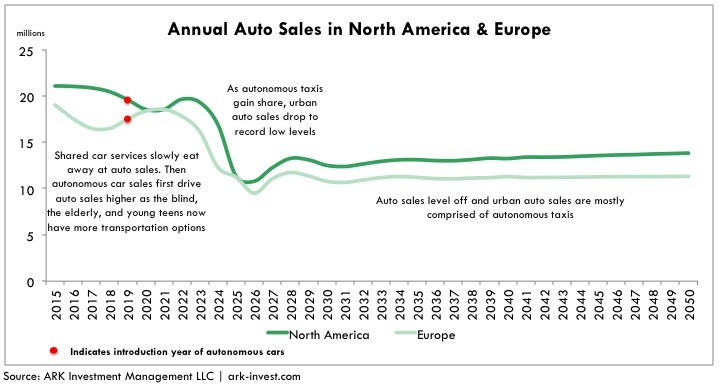 Annual auto sales in North America and Europe