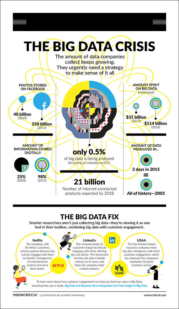 Big data and beyond - infographic