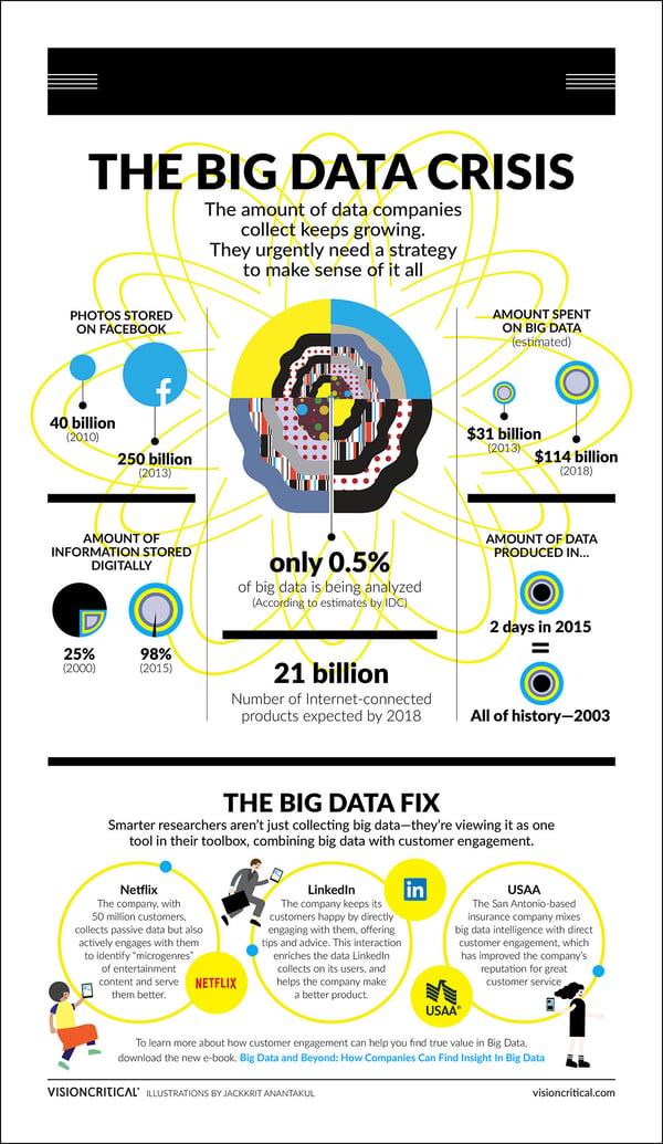 Big data and beyond - infographic