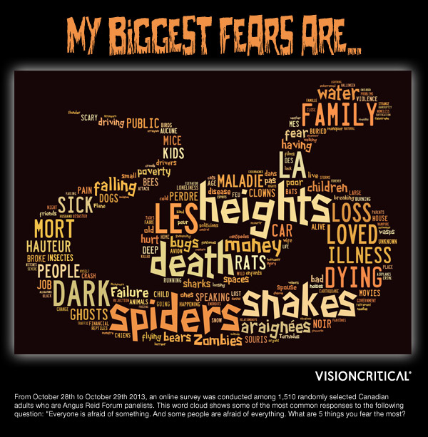 Biggest fears 2