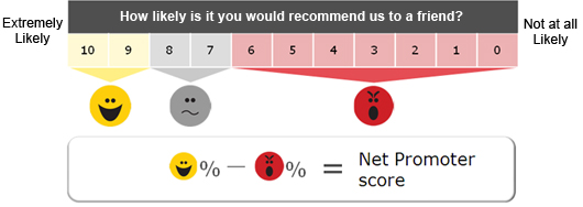 how to calculate your net promoter score (NPS)