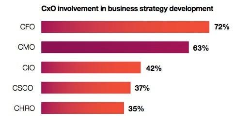 CxO involvement in strategy