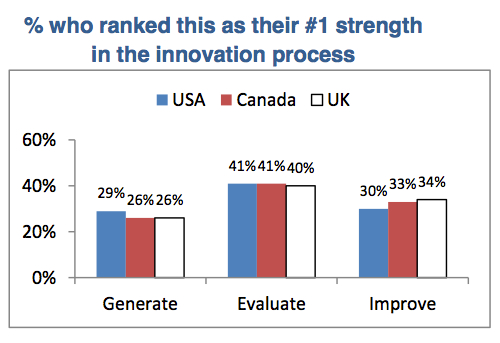 Data reveals peoples strength in the innovation process
