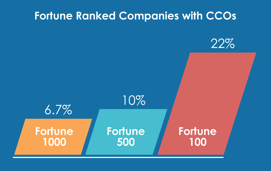 fortune ranked companies with CCOs