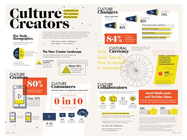 Generation Z are culture creators