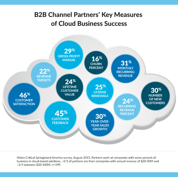 How channel partners measure success in their cloud business