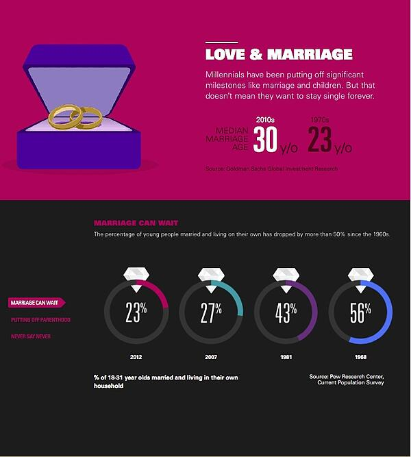 Millennials: love and marriage (infographic)