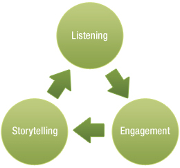 Model that starts with listening and ends in conversation or co-creation
