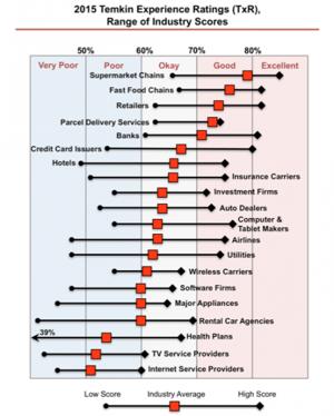 2015 Temkin Experience Ratings