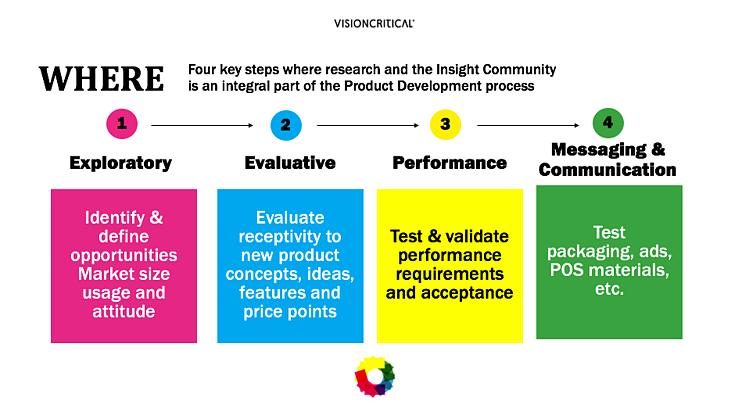 Product testing best practices