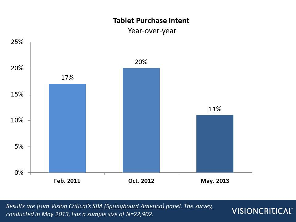Stats about tablets 3