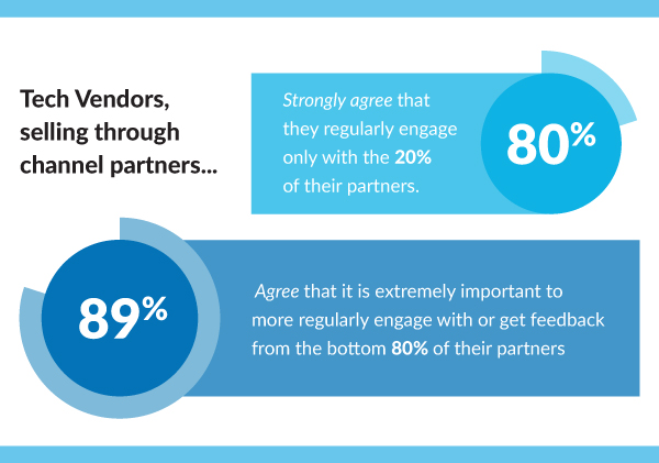 Improving your bottom 80 percent: how tech companies can scale channel partner engagement