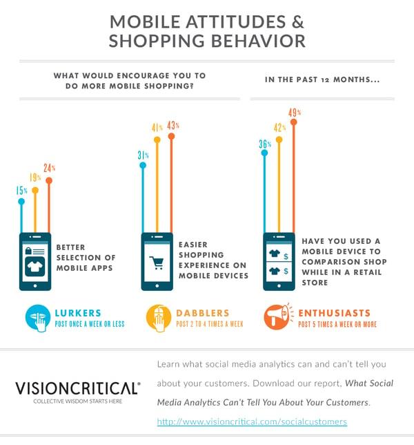 Social media users: Mobile attitudes and shopping behavior