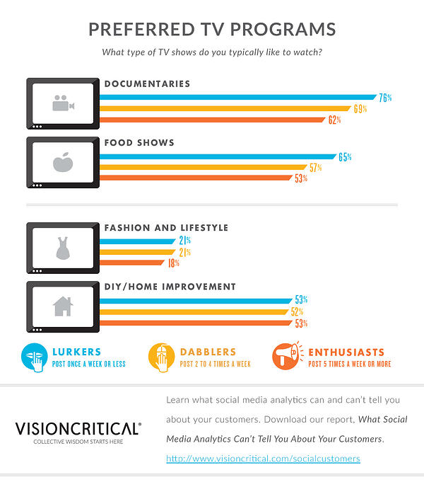 Social media analytics - What TV shows people prefer to watch