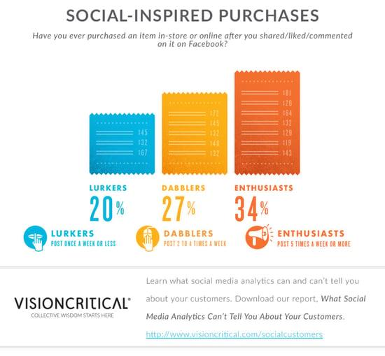 Social media-inspired purchases