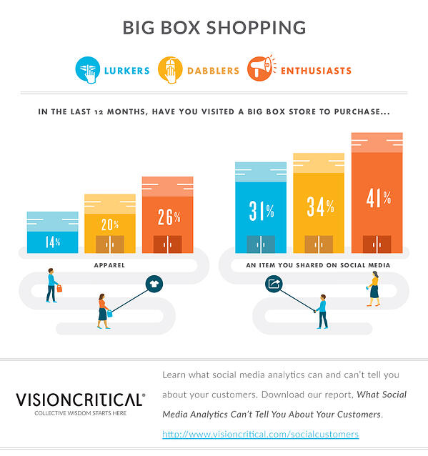 Social media users: Big-box shopping