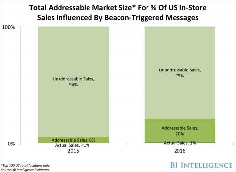 Beacons addressable market size