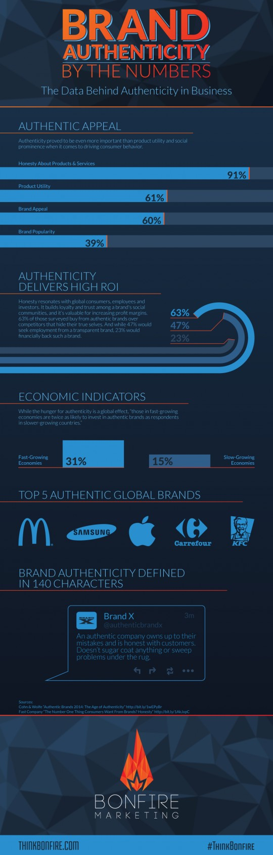 Brand authenticity by the numbers