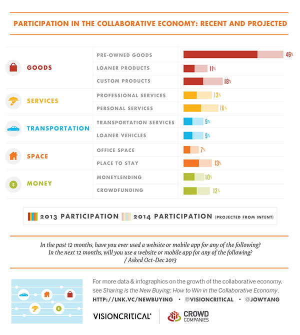 collaborative economy is poised to double