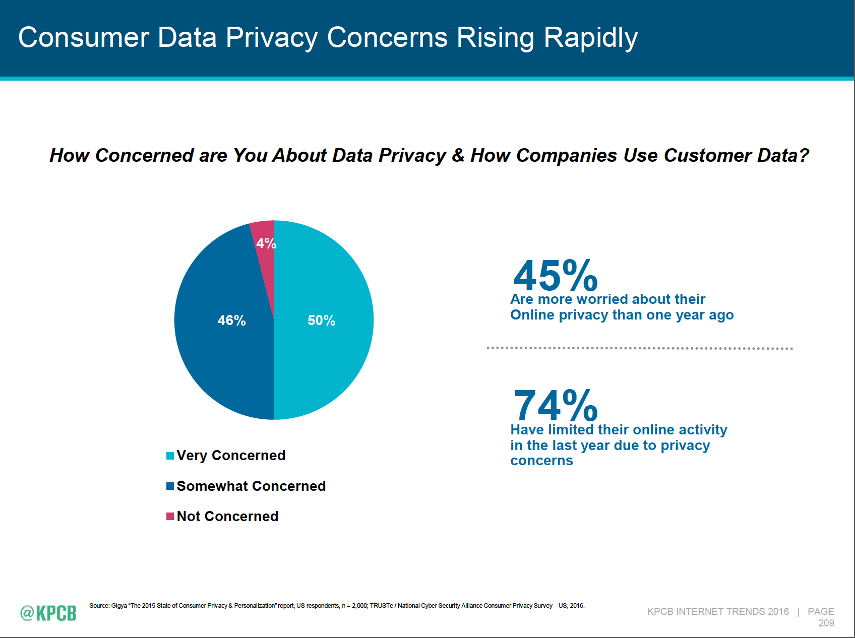 Consumer privacy concerns - Mary Meeker's 2016 Internet Trends Report