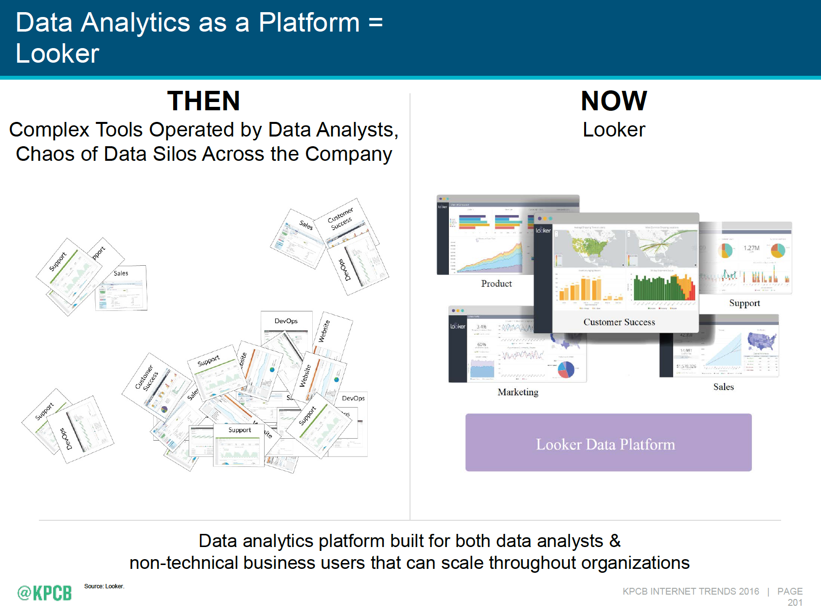 Data analytics as a platform - Mary Meeker's 2016 Internet Trends Report