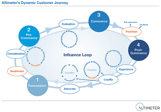 Altimeter's Dynamic Customer Journey - including the influence loop