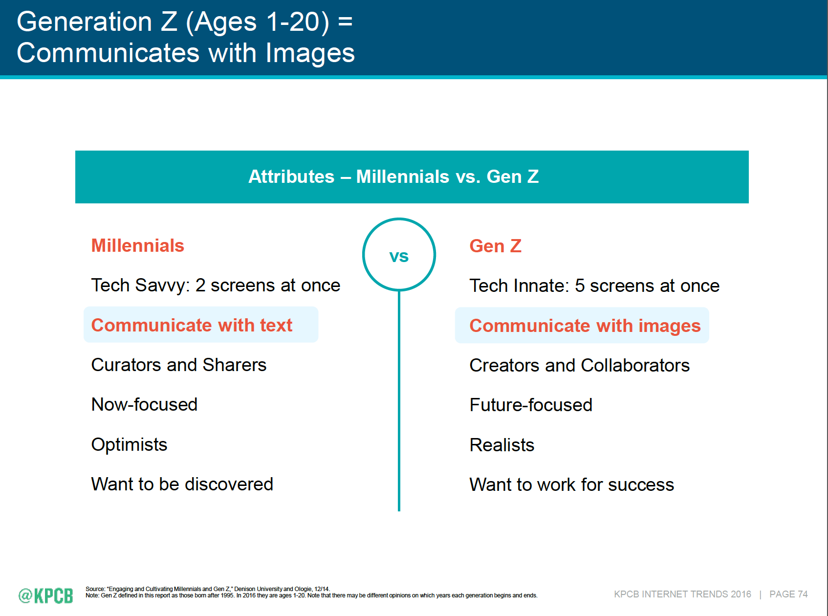 Don't assume Gen Z are the same as millennials. - Mary Meeker's 2016 Internet Trends Report