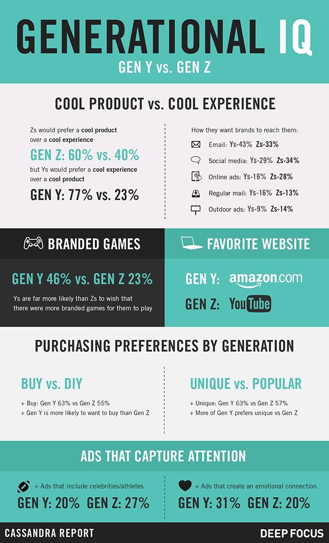 Infographic] Unlike Millennials: 5 Ways Gen Z Differs from Gen Y