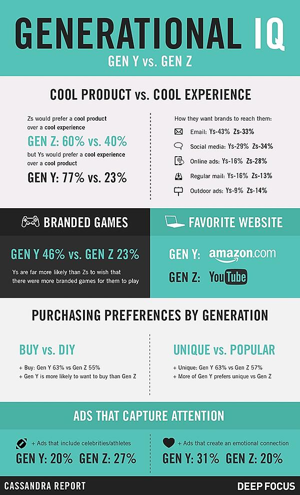 More Than 90 Of Generation Z Is >> Generation Z Characteristics 5 Infographics On The Gen Z Lifestyle