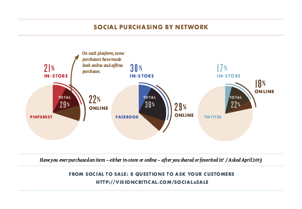 how social media drives purchasing
