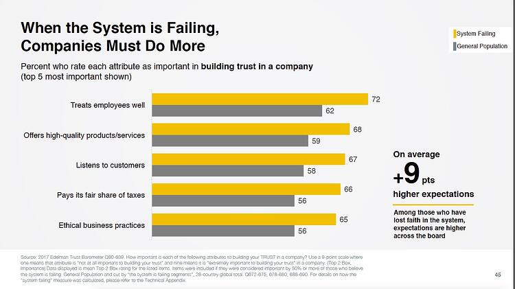2017 Trust Barometer reminds companies to engage customers and employees