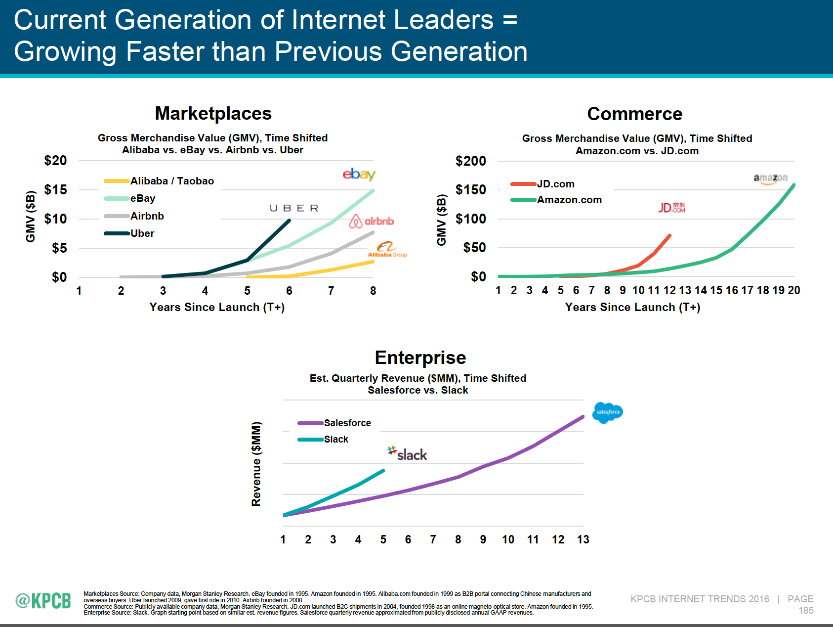 Current generation of internet leaders are growing faster than previous generation - Mary Meeker's 2016 Internet Trends Report