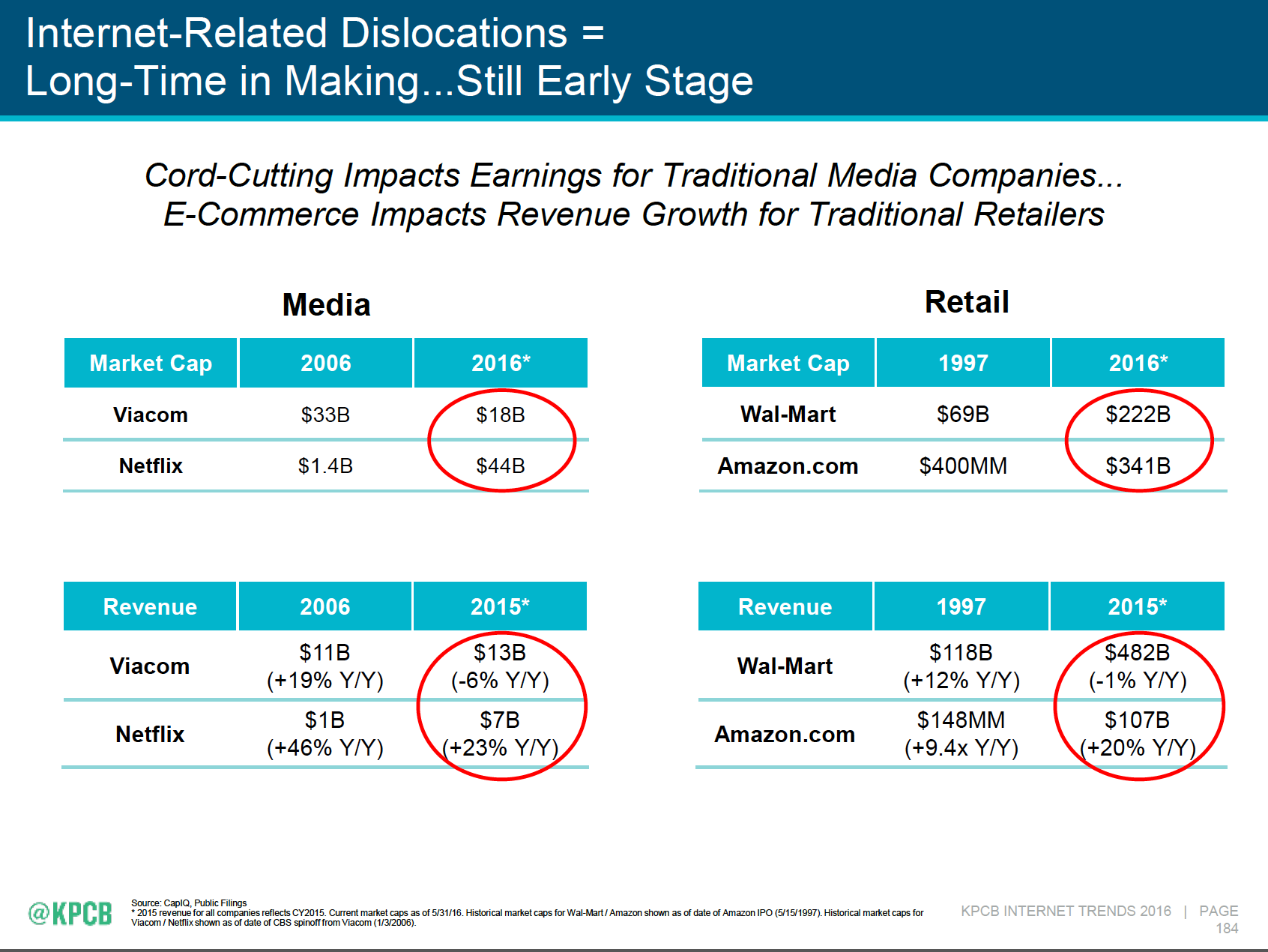 """Established brands get impacted by """"Internet-related dislocations."""" - Mary Meeker's 2016 Internet Trends Report"""