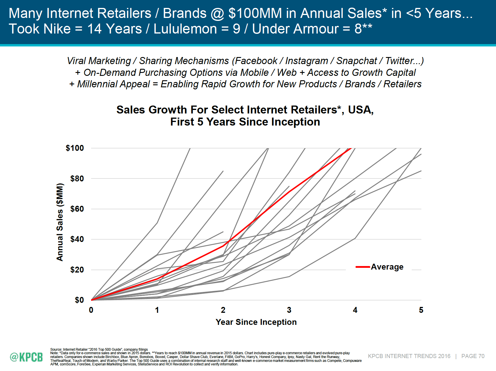 Upstarts are growing faster than ever before. - Mary Meeker's 2016 Internet Trends Report