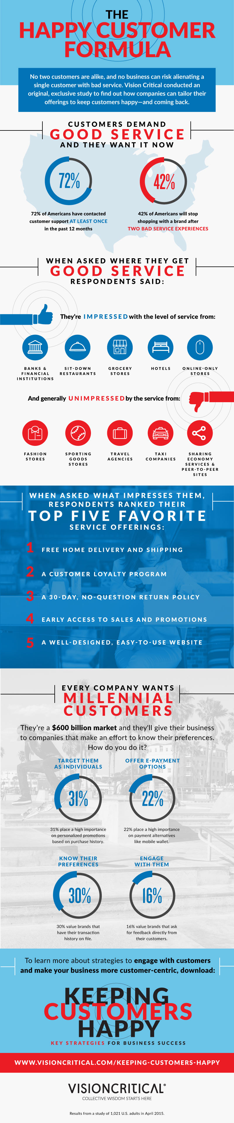 How to increase customer satisfaction - infographic