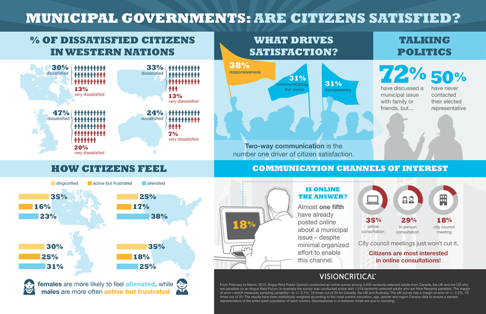 key insights from data on citizen satisfaction