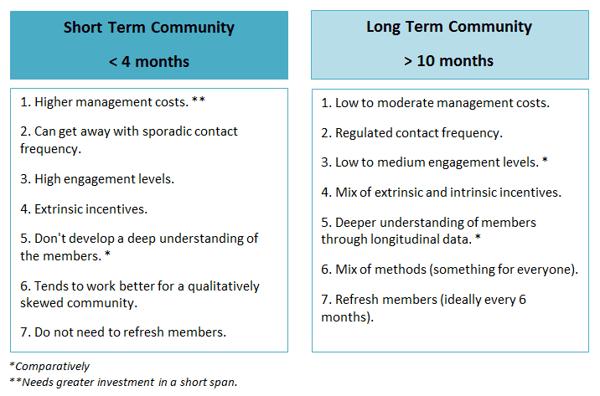 long term community vs short term community