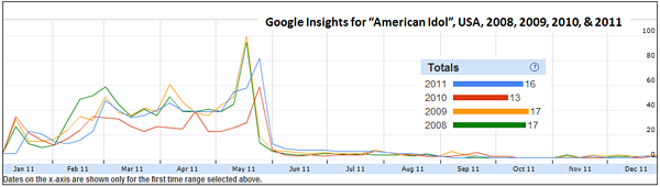 making the most of google insights